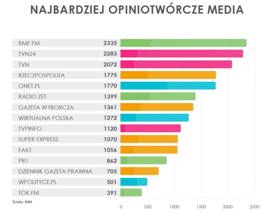 RMF FM najczęściej cytowanym medium w kraju /Instytut Monitorowania Mediów /Materiały prasowe