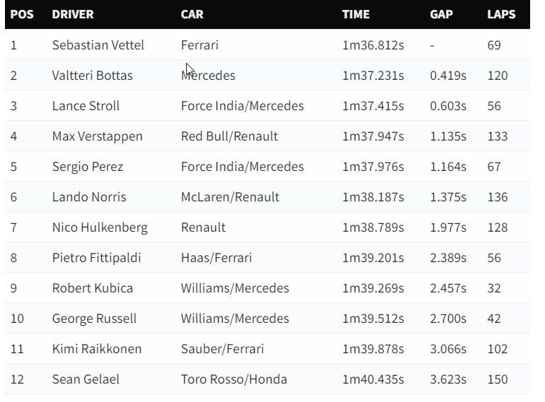 Robert Kubica z dziewiątym czasem dnia, choć pokonał tylko 32 okrążenia - najmniej w całej stawce /