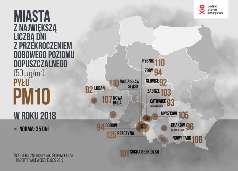 Roczne oceny jakości powietrza /Polski Alarm Smogowy /