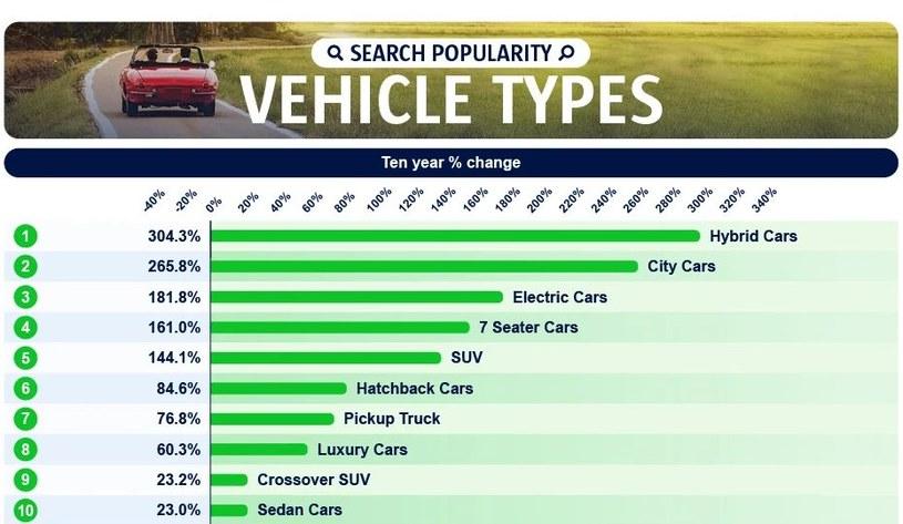 Rodzaje pojazdów z największymi wzrostami wyszukiwań w ostatnich 10 latach /