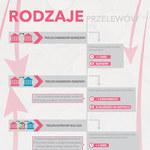Rodzaje przelewów (infografika)