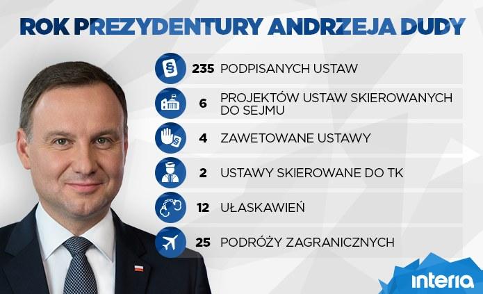 Rok prezydentury Andrzeja Dudy /INTERIA.PL