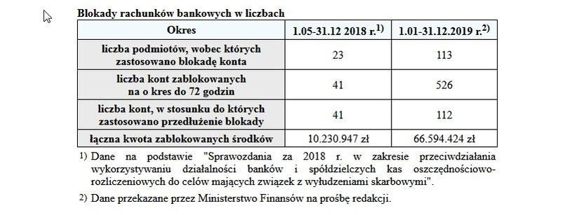 Rośnie liczba blokowanych rachunków /Gazeta Podatkowa