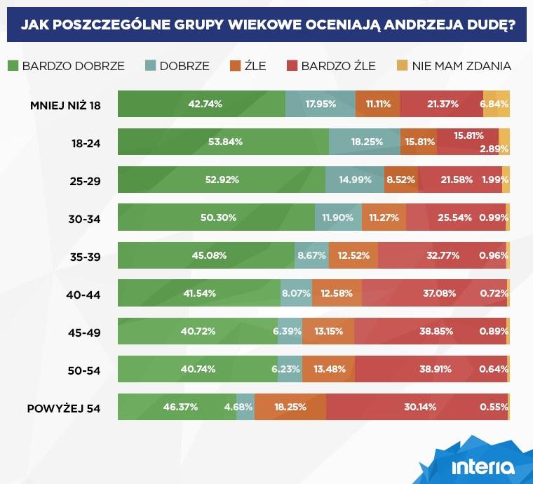 Rozkład głosów w poszczególnych grupach wiekowych /INTERIA.PL
