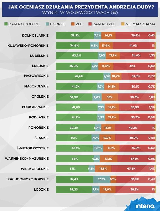 Rozkład głosów w poszczególnych województwach /INTERIA.PL