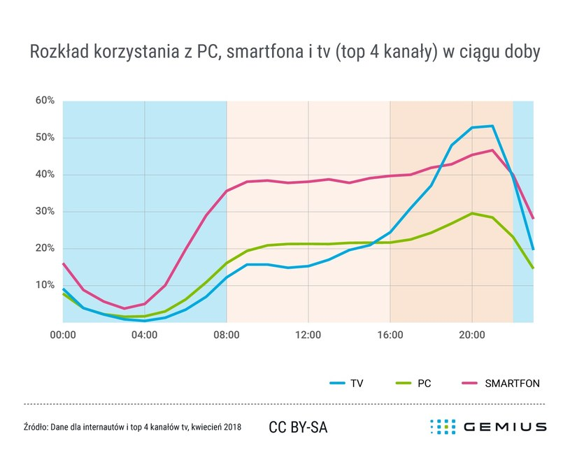 Rozkład korzystania z PC, smartfona i telewizora w trakcie dnia /materiały prasowe