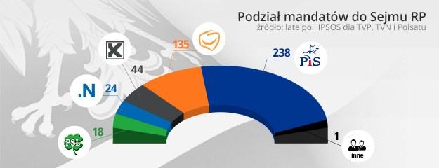 Rozkład mandatów (late poll) /INTERIA.PL