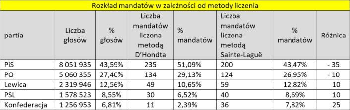 Rozkład mandatów przy różnych metodach liczenia głosów. /INTERIA.PL
