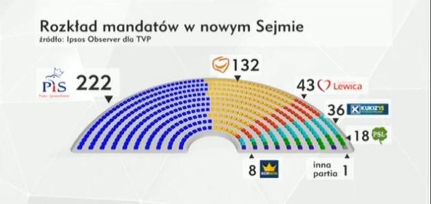 """Rozkład mandatów w Sejmie na poddstawie sondażu Ipsos dla """"Wiadomości"""" /TVP Info"""