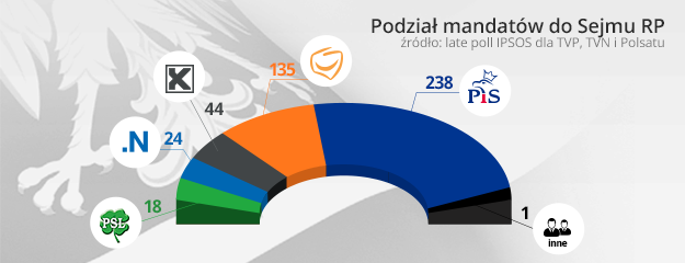 Rozkład mandatów /INTERIA.PL