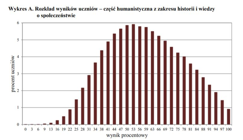 Rozkład wyników uczniów – część humanistyczna z zakresu historii i wiedzy o społeczeństwie /CKE /