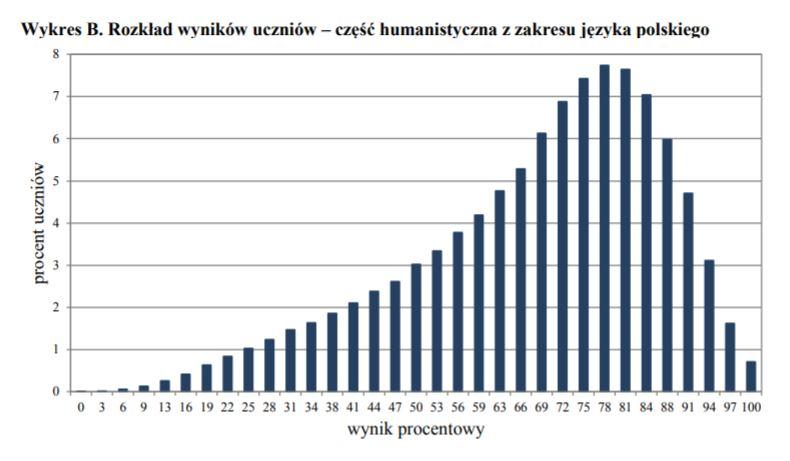 Rozkład wyników uczniów – część humanistyczna z zakresu języka polskiego /CKE /