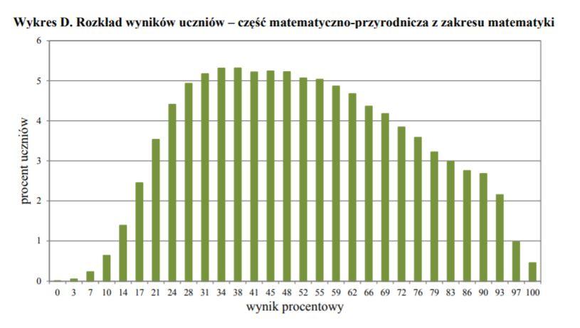 Rozkład wyników uczniów – część matematyczno-przyrodnicza z zakresu matematyki /CKE /