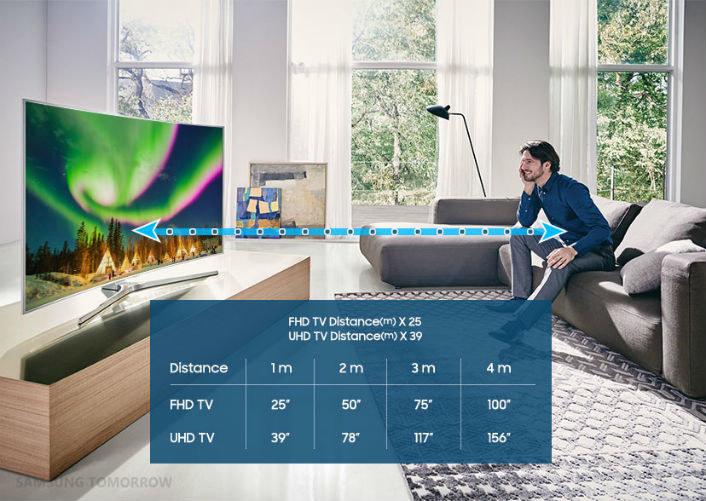 Rozmiar ekranu a zalecana odległość od odbiornika /materiały prasowe
