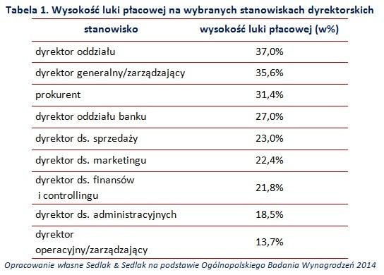 Różnice w płacach kobiet i mężczyzn /Sedlak&Sedlak /materiały prasowe