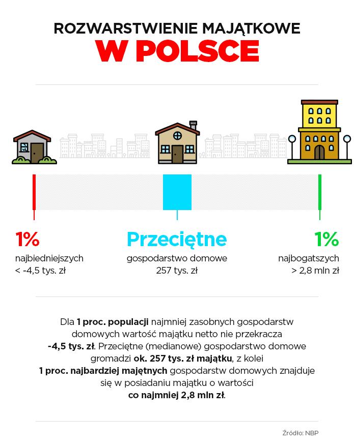 Rozwarstwienie majątkowe w Polsce /INTERIA.PL