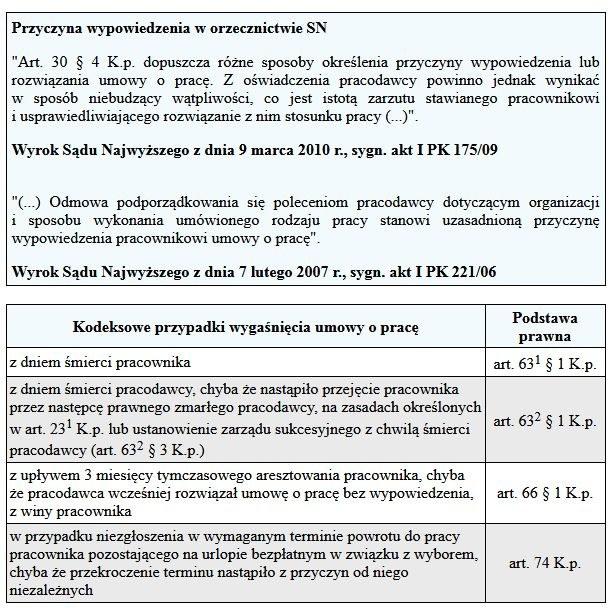 Rozwiazanie umowy o pracę wg SN /Gazeta Podatkowa