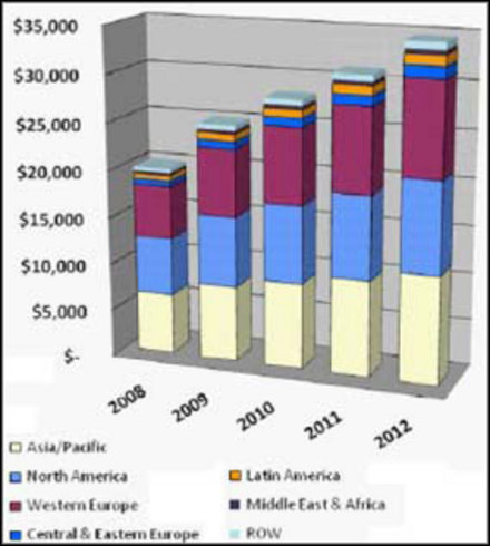 Rozwój rynku PC w ciągu kolejnych czterech lat /INTERIA.PL