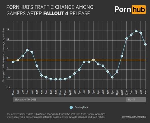 Ruch na stronie serwisu PornHub po premierze Fallout 4 /materiały źródłowe