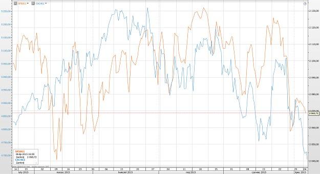 Rys. 1. Wykres liniowy EUR/USD, H1; (platforma SaxoTrader) /INTERIA.PL