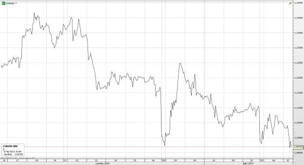 Rys. 2. Porównanie indeksu CAC40 i S&P500; (platforma SaxoTrader) /INTERIA.PL