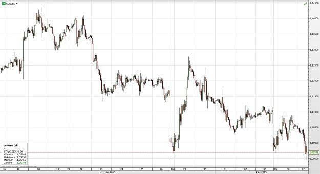 Rys. 3. Wykres świecowy pary walutowej EUR/USD; (platforma SaxoTrader) /INTERIA.PL