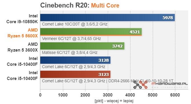 Ryzen 5 5600X /ITHardware.pl