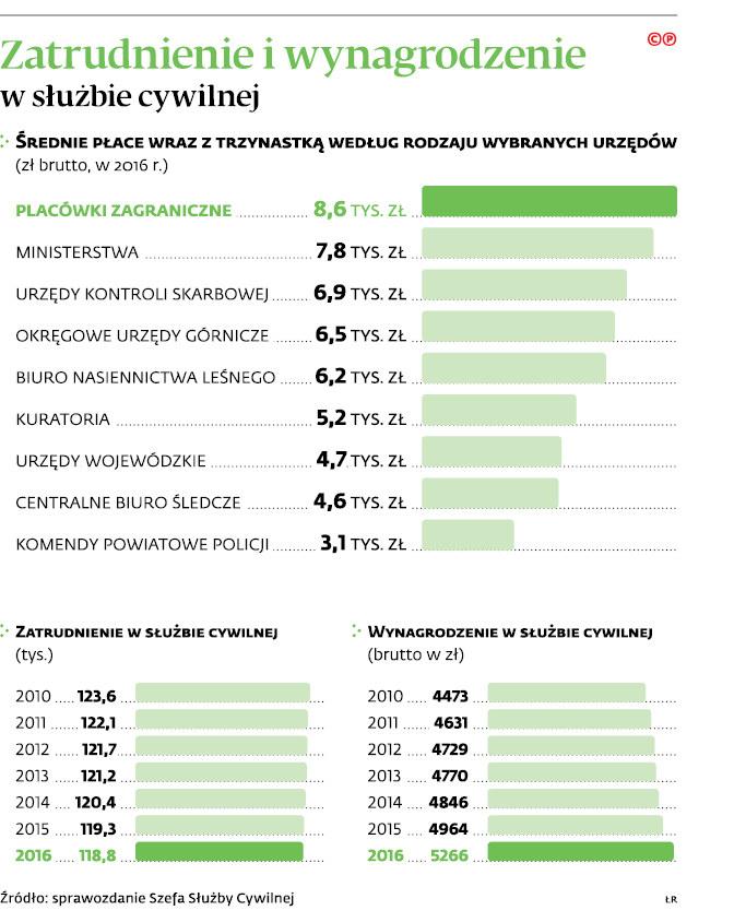 Rząd nie odmrozi podwyżek w strefie budżetowej /Dziennik Gazeta Prawna