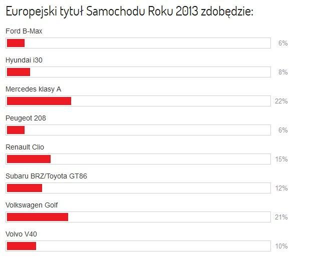 Samochód Roku 2013 w Europie - wyniki ankiety /magazynauto.pl