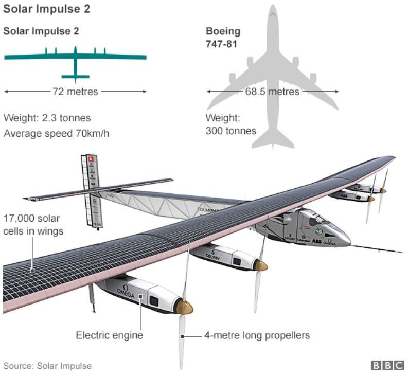 Samolot ma większą rozpiętość skrzydeł niż Boeing 747, źródło BBC /