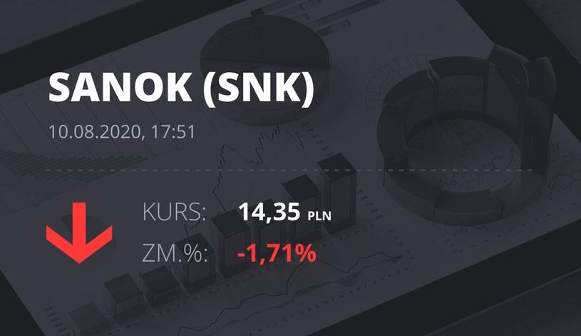 Sanok Rubber Company (SNK): notowania akcji z 10 sierpnia 2020 roku