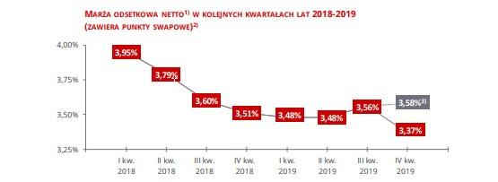 Santander Bank Polska /&nbsp