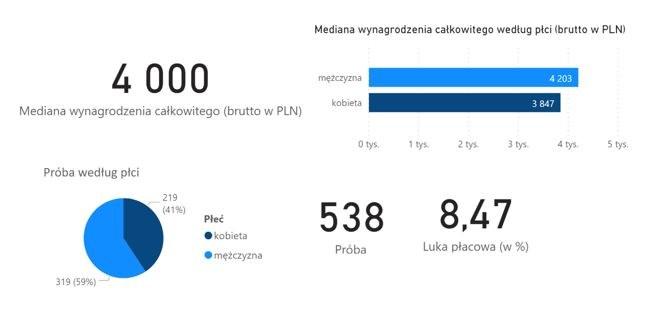 Schemat 1. Wynagrodzenie całkowite grafików komputerowych w 2019 roku (brutto w PLN)
