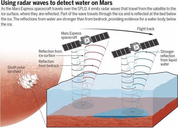 Schemat badań radarowych, które doprowadziły do znalezienia wody na Marsie /Anja Diez, Science  (2018) /Materiały prasowe