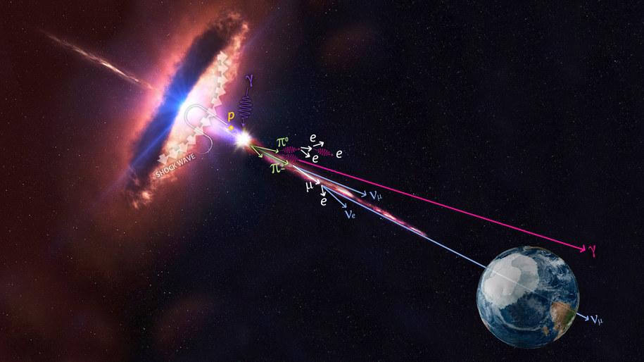 Schemat blazara emitującego w kierunkuu Ziemi cząstki i promieniowanie gamma /IceCube/NASA /Materiały prasowe