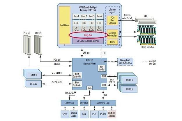 Schemat blokowy platformy LGA1155: opisywanym błędem dotknięte są wyłącznie porty SATA II /HeiseOnline