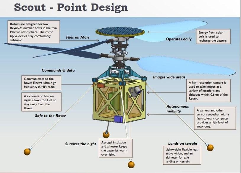 Schemat budowy Mars Helicopter /NASA