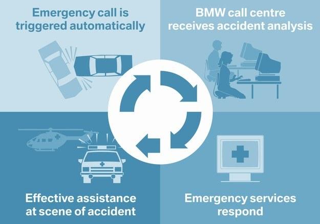 Schemat działania BMW Assist Advanced eCall /