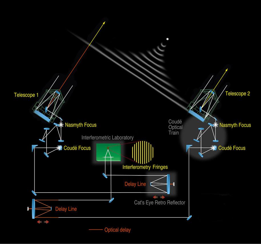 Schemat działania interferometru VLT /ESO /Materiały prasowe