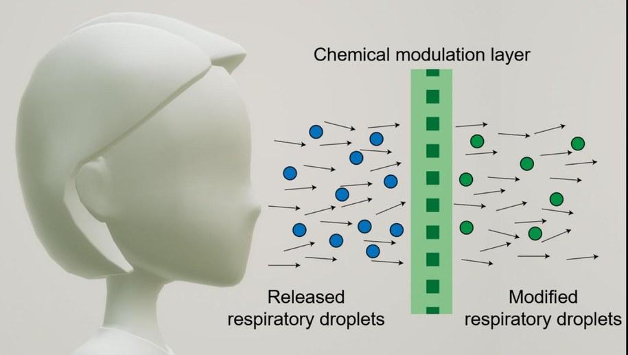 Schemat działania maseczki dezynfekującej wydychane drobiny śliny /Northwestern University /Materiały prasowe