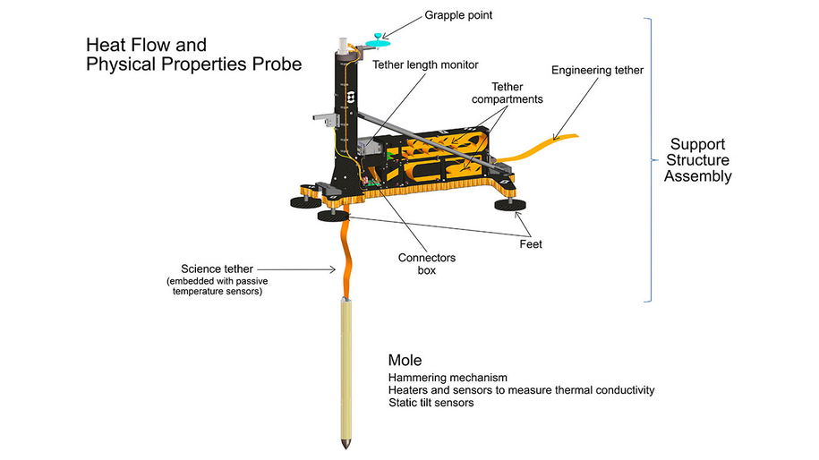 Schemat Heat and Physical Properties Package (HP3) /NASA/JPL-Caltech/DLR /Materiały prasowe