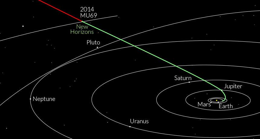 Schemat lotu sondy New Horizons do spotkania z Ultima Thule /NASA, JOHNS HOPKINS UNIV. APPLIED PHYSICS LAB, SOUTHWEST RESEARCH INSTITUTE /Materiały prasowe