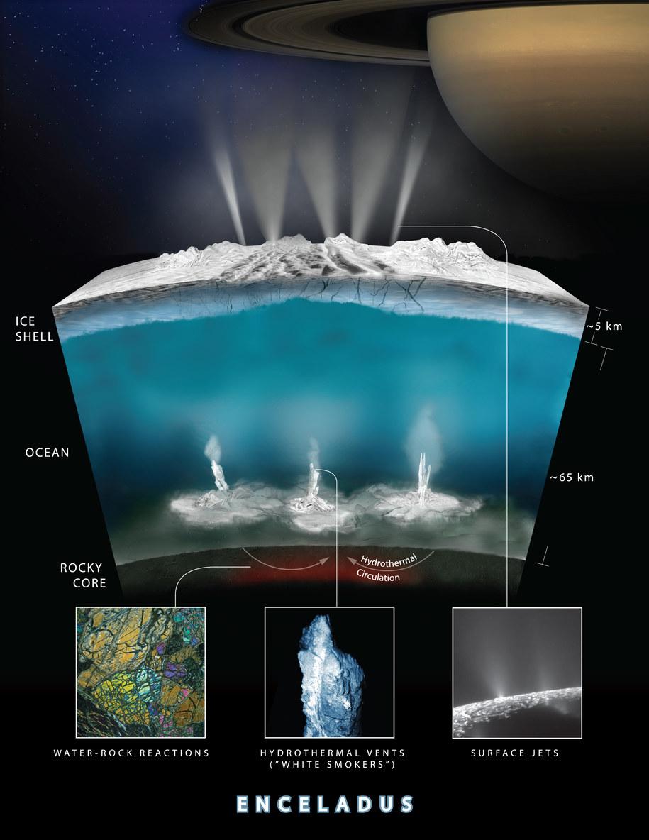 Schemat możliwych procesów hydrotermalnych na Enceladusie /NASA/JPL-Caltech /materiały prasowe