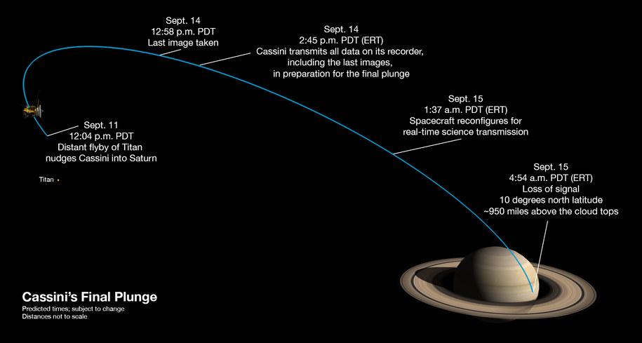 Schemat ostatniej fazy lotu sondy Cassini /NASA/JPL-Caltech /Materiały prasowe