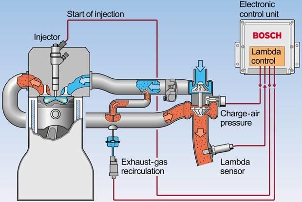 Schemat pracy silnika z czujnikiem Lambda (kliknij) /INTERIA.PL