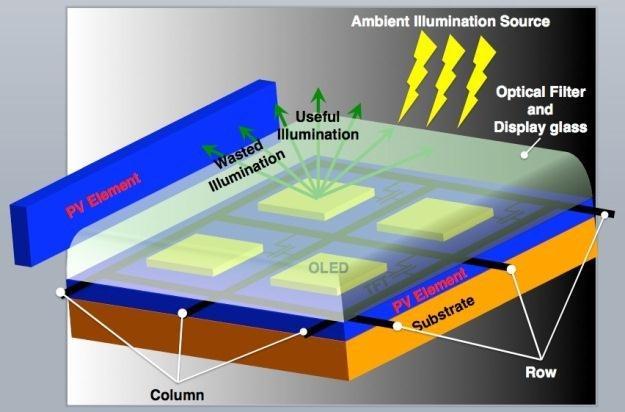 Schemat przedstawiający sposób odzyskiwania energii w wyświetlaczach OLED.   Fot. IEEE /Internet