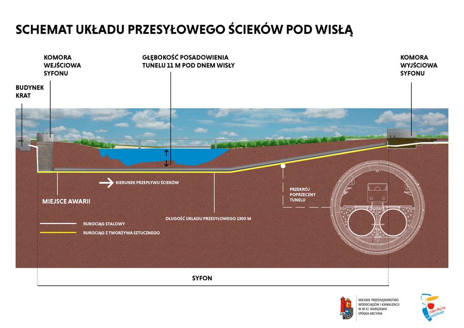 Schemat układu przesyłowego ścieków pod Wisłą /Miejskie Przedsiębiorstwo Wodociągów i Kanalizacji  /