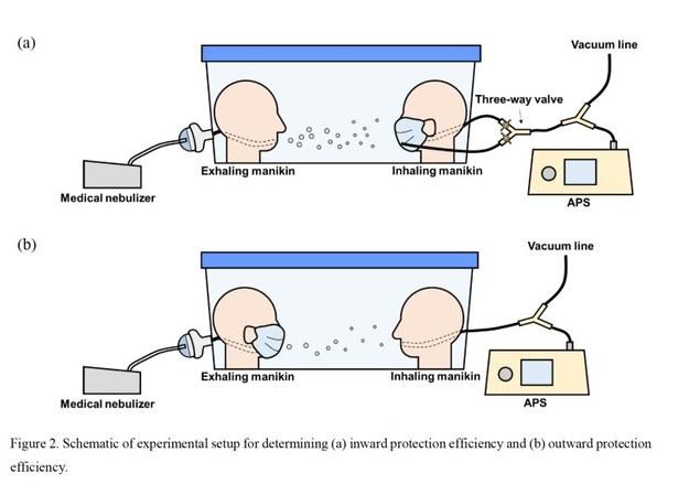 Schemat zestawu eksperymantalnego do badań efektywności filtrowania przy wdechu i wydechu /Virginia Tech /Materiały prasowe