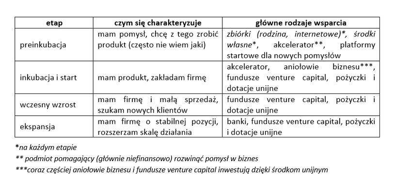 Ścieżka rozwoju pomysłu i start-upu /INTERIA