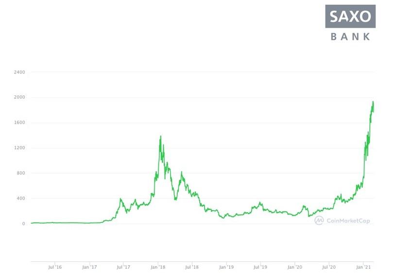 Sekretarz skarbu Janet Yellen przestrzega inwestorów przed bitcoinem /saxobank